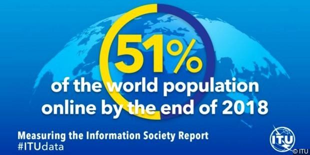 51% світу в інтернеті