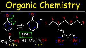 Органічна хімія та сучасна епоха